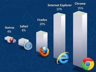 Google Chrome já lidera entre os navegadores mais usados no Brasil, segundo pesquisa