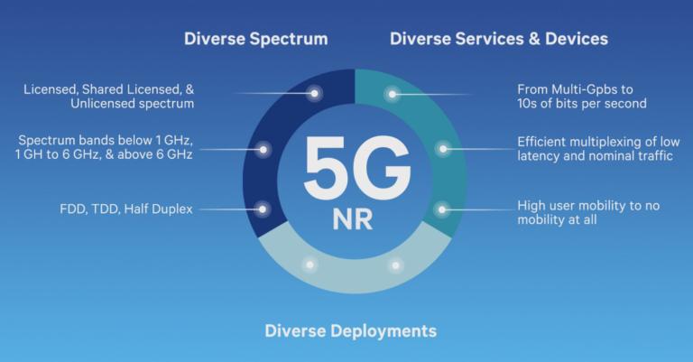 Nokia descarta Brasil na implantação inicial da tecnologia 5G