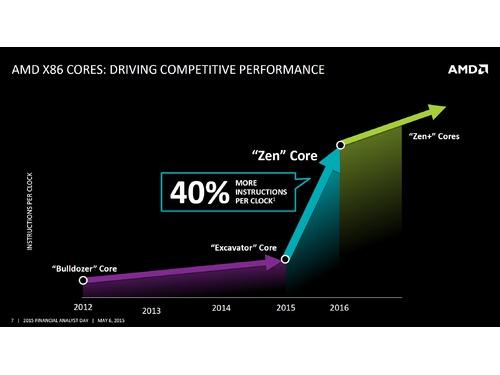 Rumor: CPUs Zen terão duas vezes mais desempenho que o FX-8350