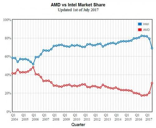 PassMark diz que a AMD ganhou 10,4% de quota no mercado de CPUs no 2º trimestre de 2017, após lançamento do Ryzen