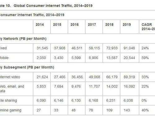 Jogos online realmente consomem muita internet como alega a Anatel?