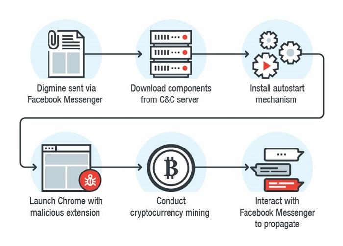 Malware explora usuários do Facebook Messenger para minerar criptomoedas