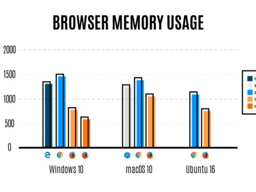 Lançado o Firefox 54 com consumo de memória RAM reduzido