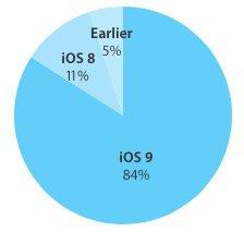 Adoção do iOS 9 segue estagnada nos 84%