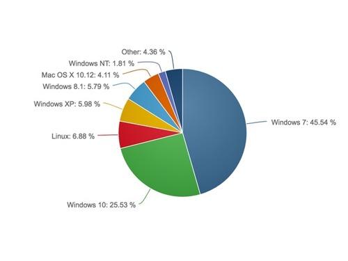 Impressionante! Adoção do GNU/Linux dispara para os 6,88%
