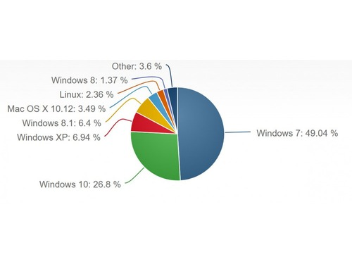 Fim da gratuidade desacelera Windows 10, que pode demorar a dominar o mercado