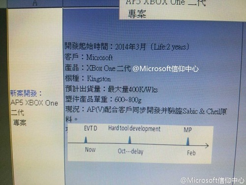 Vazamento pode ter revelado o nome da versão melhorada do Xbox One