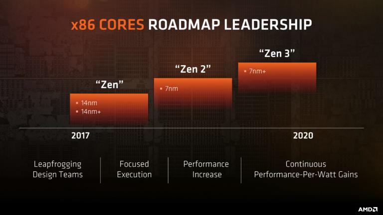 AMD apresenta relatório financeiro do trimestre com maior lucro em 7 anos