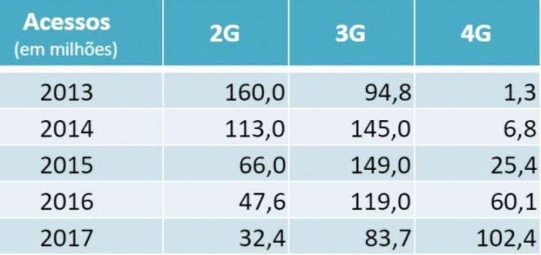Brasil registra 102 milhões de acessos 4G em 2017
