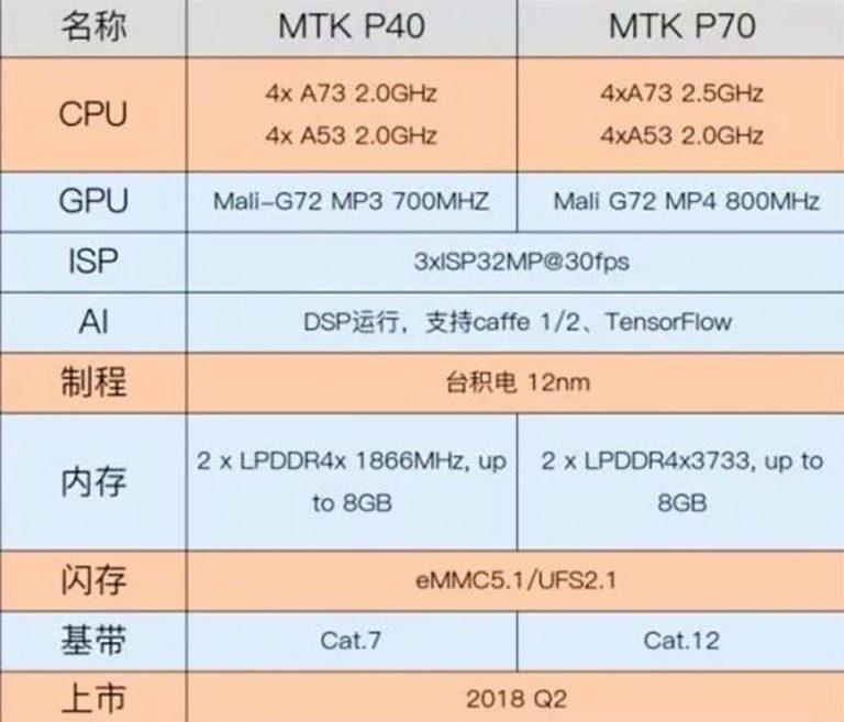 Helio P40 e P70: especificações técnicas dos novos chipsets da MediaTek vazam na web