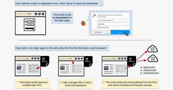 Falha em navegadores permite o roubo de senhas usando scripts