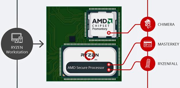 AMD confirma existência das vulnerabilidades nos processadores AMD Ryzen e EPYC reportadas pela CTS Labs