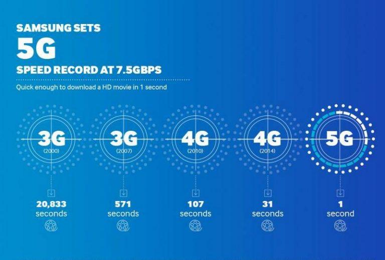Samsung finaliza com sucesso testes da rede 5G no Japão em protótipos de dispositivos móveis