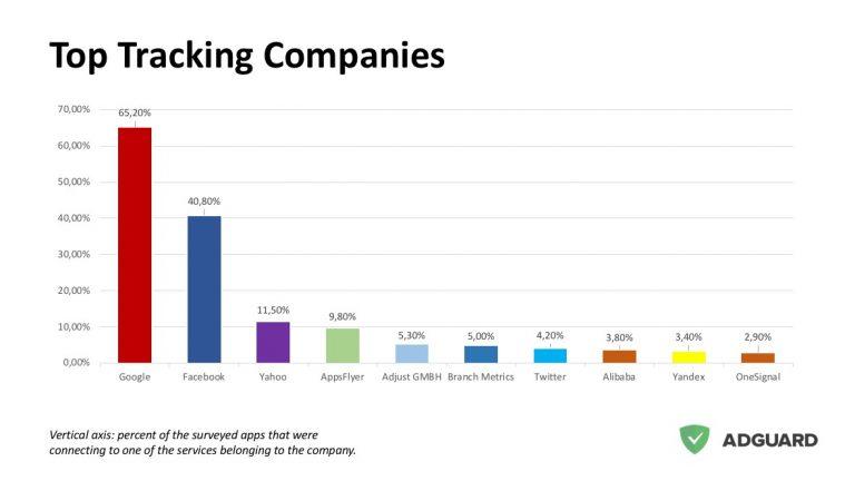 Facebook coleta dados de 41% dos principais aplicativos para Android