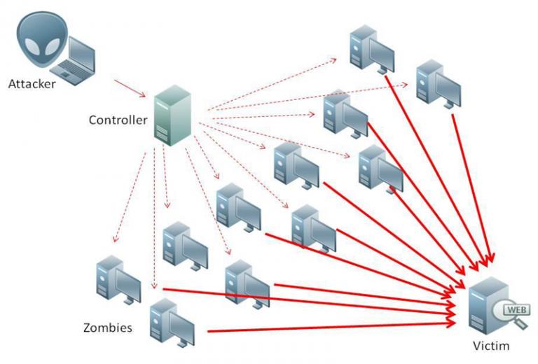 Maior site de venda de DDoS do mundo é derrubado pela polícia
