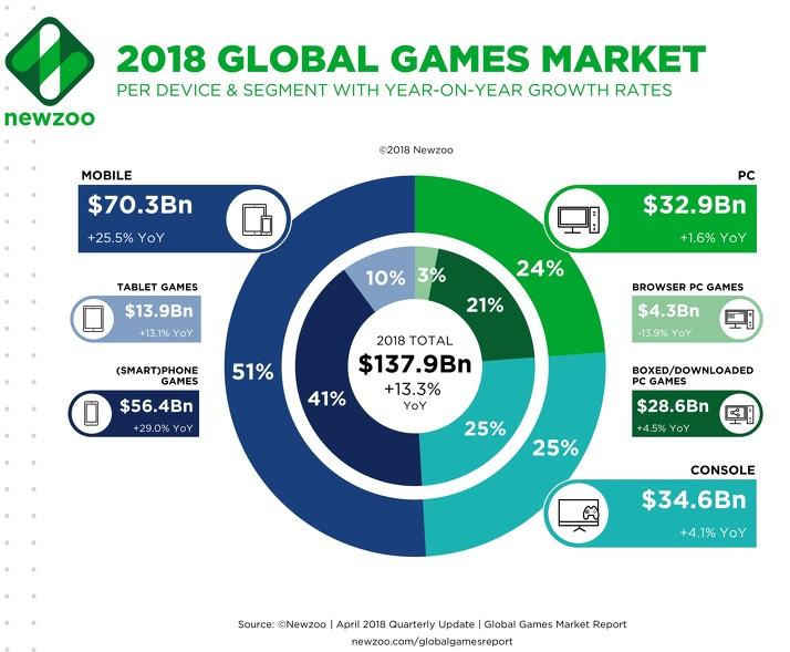 Mobile deve ser responsável por mais da metade do faturamento do mercado de games em 2018