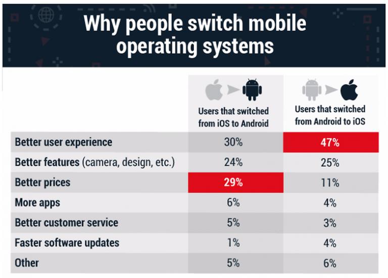 Usuários trocam iPhone por Android em busca de melhores preços, diz pesquisa