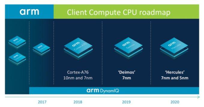 ARM promete superar Intel com seus próximos processadores
