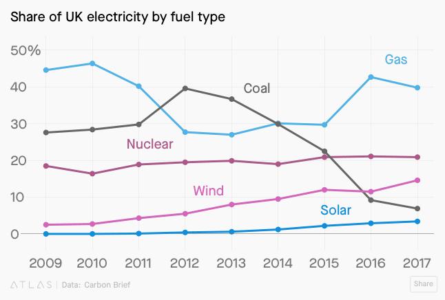 """Energias renováveis serão """"praticamente grátis"""" até 2030, dizem analistas"""
