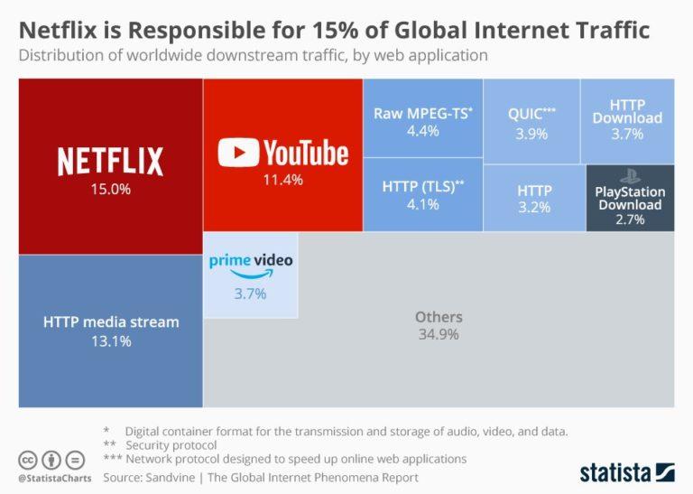 Streaming é responsável por 30% do tráfego global de internet