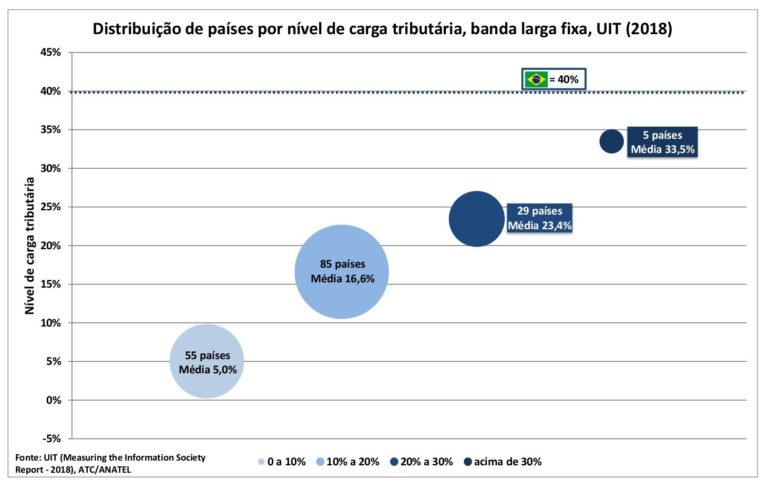 💰 Brasil é o país que tem o imposto de banda larga fixa mais caro do mundo