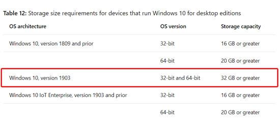 🖥️ Windows 10 vai precisar de 32 GB de armazenamento após atualização de maio
