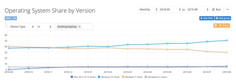 💻 Windows 10 chega a 50% dos computadores, enquanto o Windows 7 acelera a queda