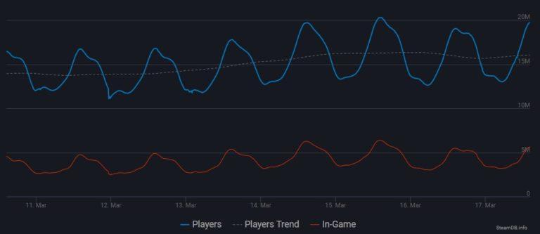 🎮 Até a Steam começou a limitar as atualizações automáticas de jogos para gerenciar a demanda